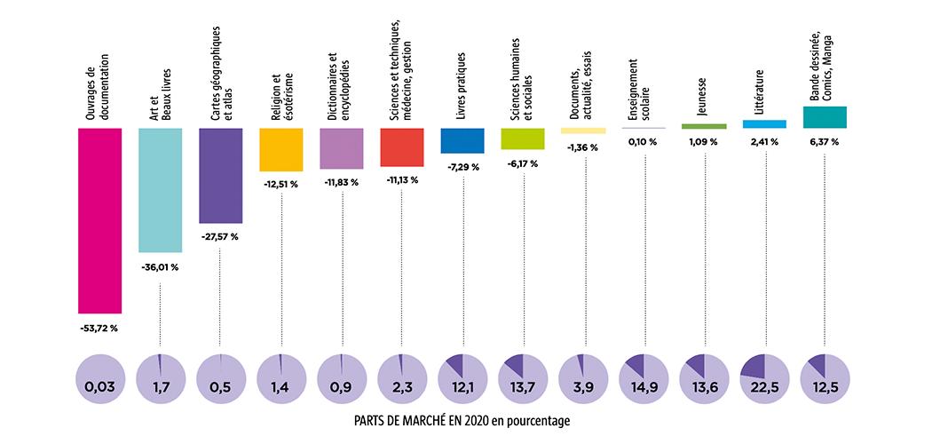 El sector editorial en Francia disminuye 2,3 % durante 2020