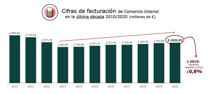 Facturación comercio interior 2010-2020